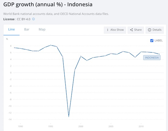 GDP Growth Indonesia V-Shaped