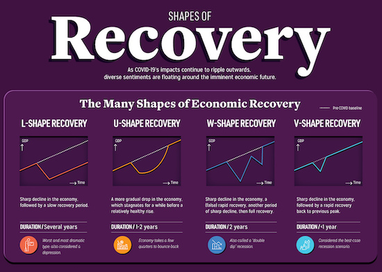 Shape of Recovery Economy