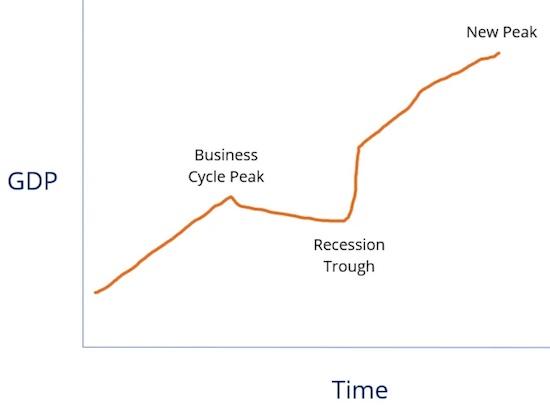 U-Shape Recovery Economic