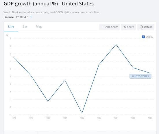 W-Shaped GDP USA