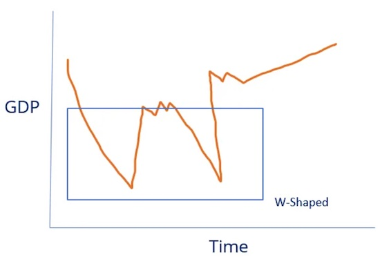 W-Shaped Recovery