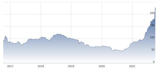 Batubara Price Dunia