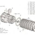 Motorcyclez Clutch,… how it works… !!!