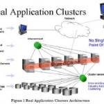 Overview,… Oracle Real Application Clusterz… !!!