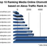 Top 10 Ranking Media Online Otomotif Indonesia …!!!